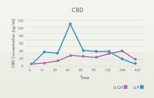 CBD Graph